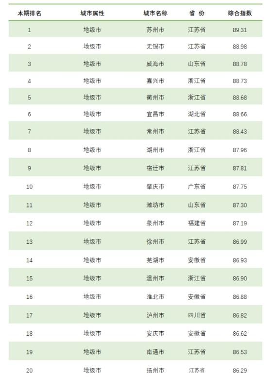 榜单|全国城市综合信用指数排名发布,你的家乡排第几?
