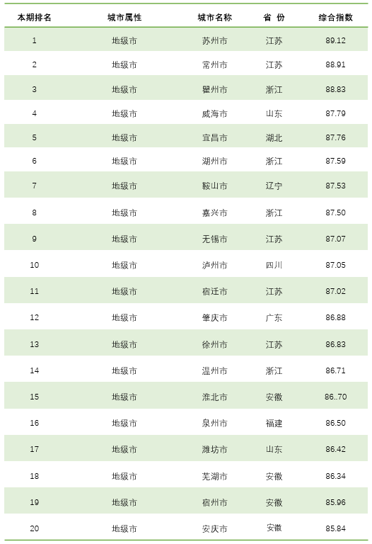 揭曉 全國城市綜合信用指數排名來了,你的家鄉上榜了嗎?
