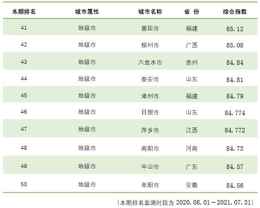 榜单|全国城市综合信用指数排名出炉!快看看有没有你家乡?